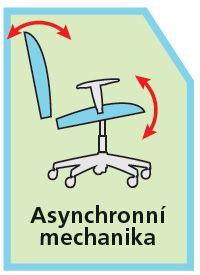 Asynchronní mechanika