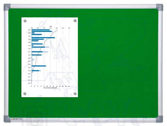 Textilní nástěnka Zelená SCRITTO FABRIC 60x90